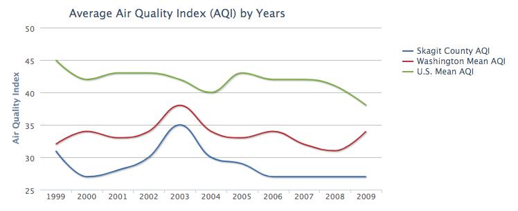 Average Air Quality index via Skagit County Air Quality