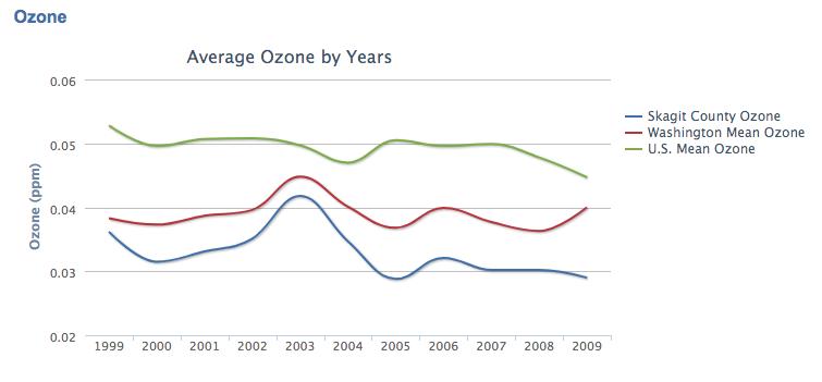 Average Ozone via Skagit County Air Quality