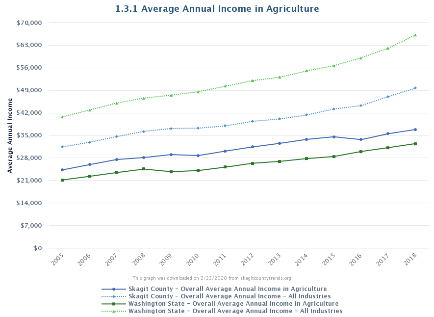 Average annual income in agriculture via skagitcountytrends.org