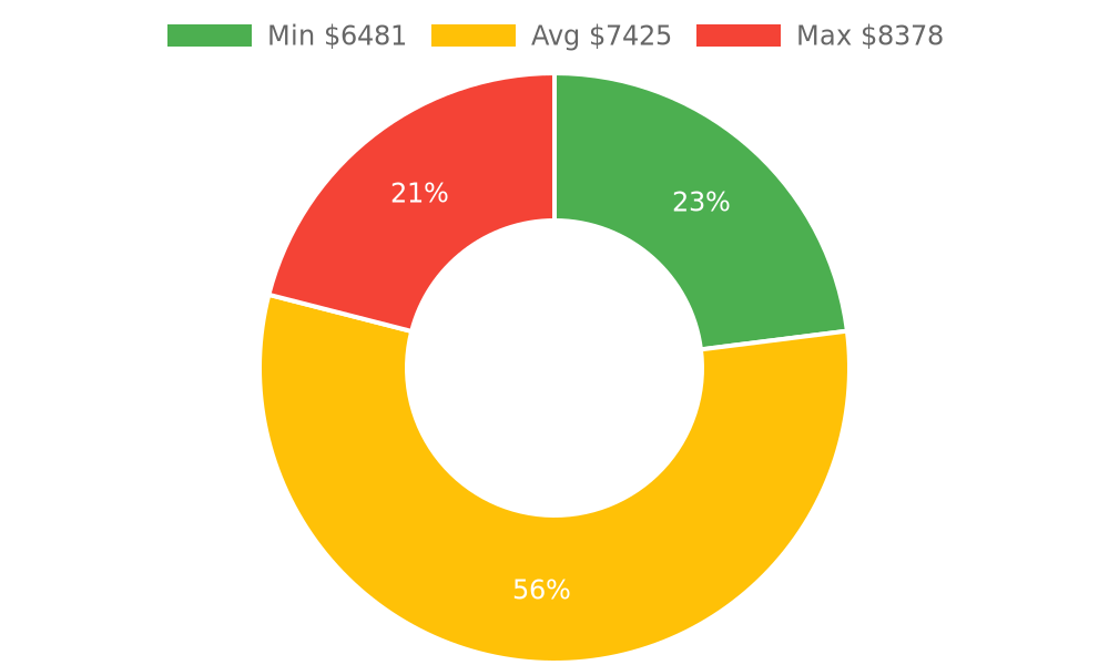 Distribution of roofing contractors costs in Mount Vernon, WA among homeowners