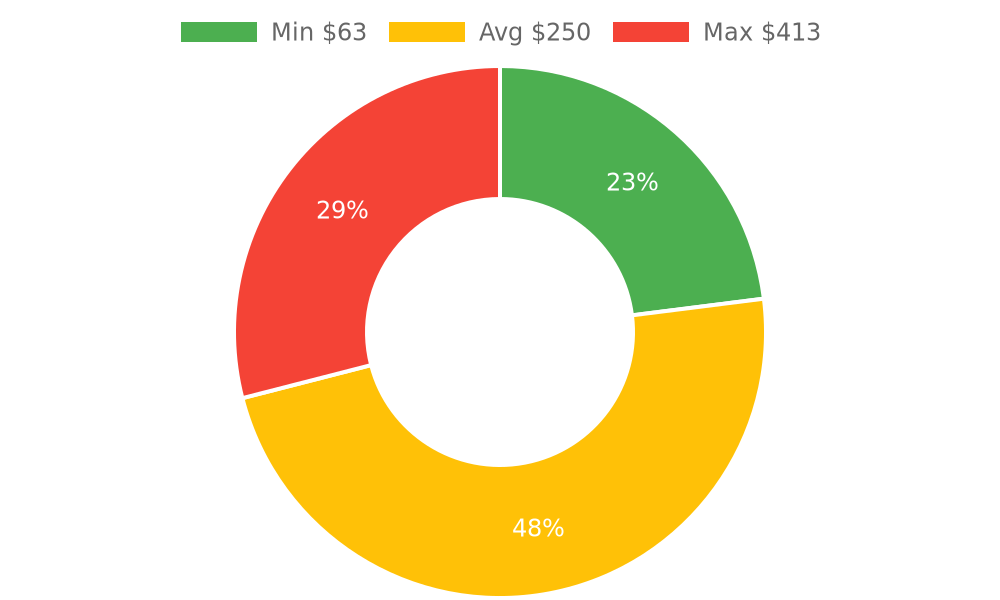 Distribution of locksmiths costs in Mount Vernon, WA among homeowners