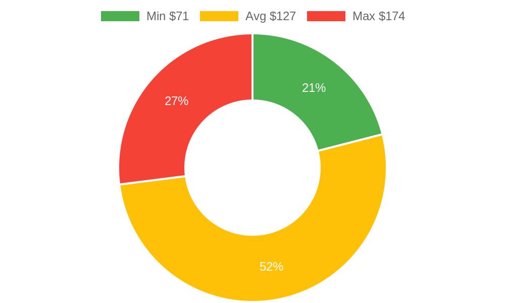 Distribution of beauty salons costs in Burlington, WA among homeowners