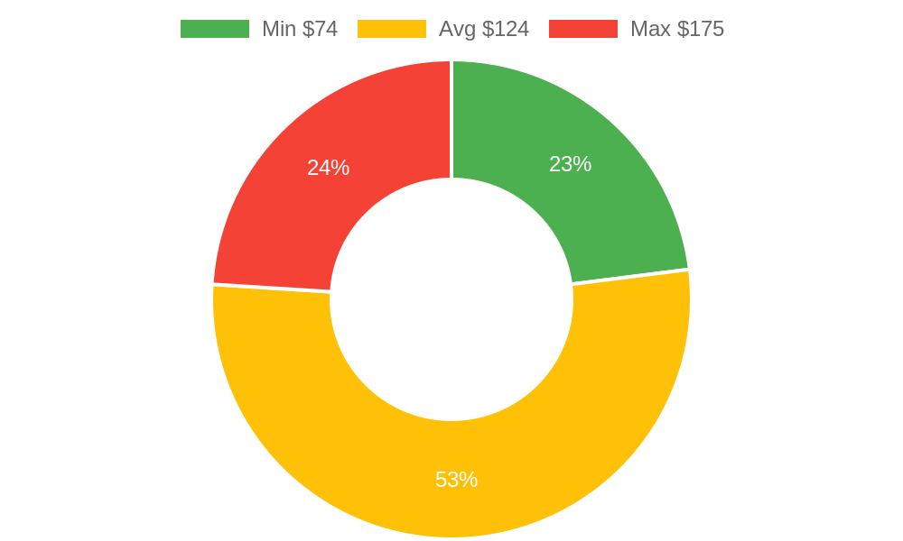 Distribution of beauty salons costs in Stanwood, WA among homeowners