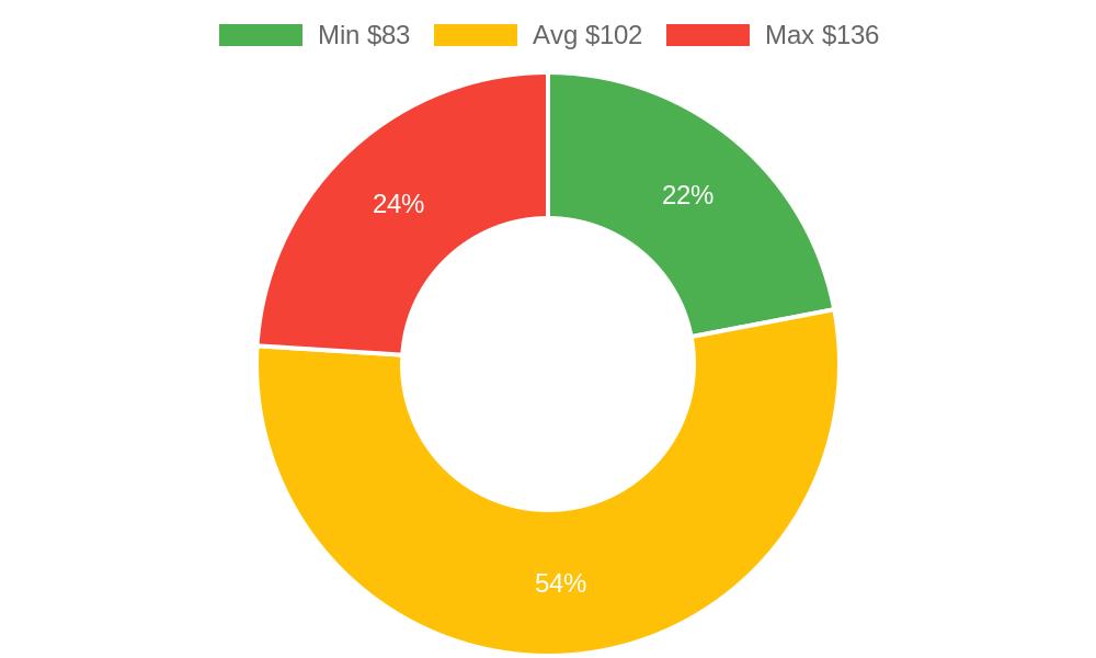 Distribution of chiropractors costs in Burlington, WA among homeowners