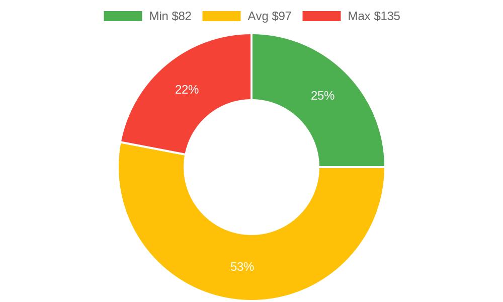 Distribution of chiropractors costs in Oak Harbor, WA among homeowners