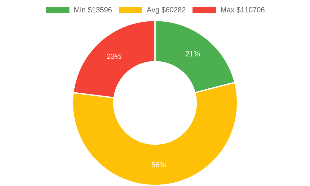 Distribution of building contractors costs in Mount Vernon, WA among homeowners