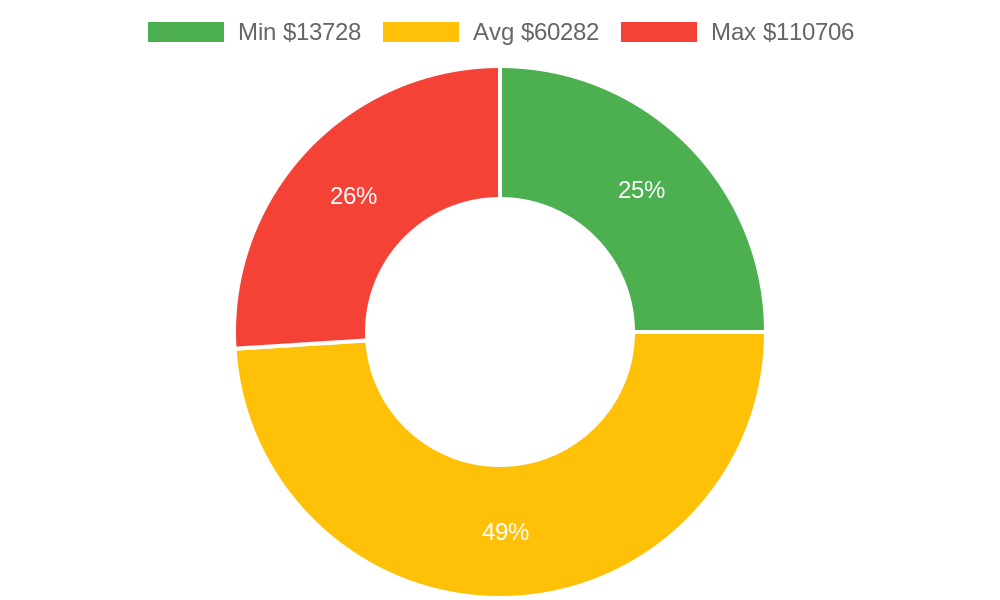 Distribution of building contractors costs in Oak Harbor, WA among homeowners