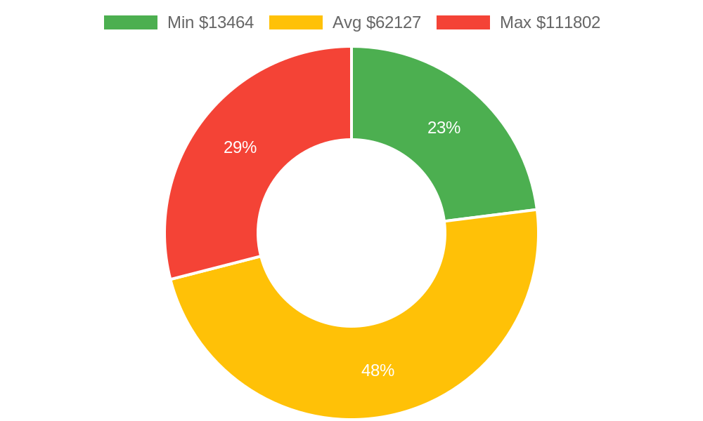 Distribution of building contractors costs in Langley, WA among homeowners