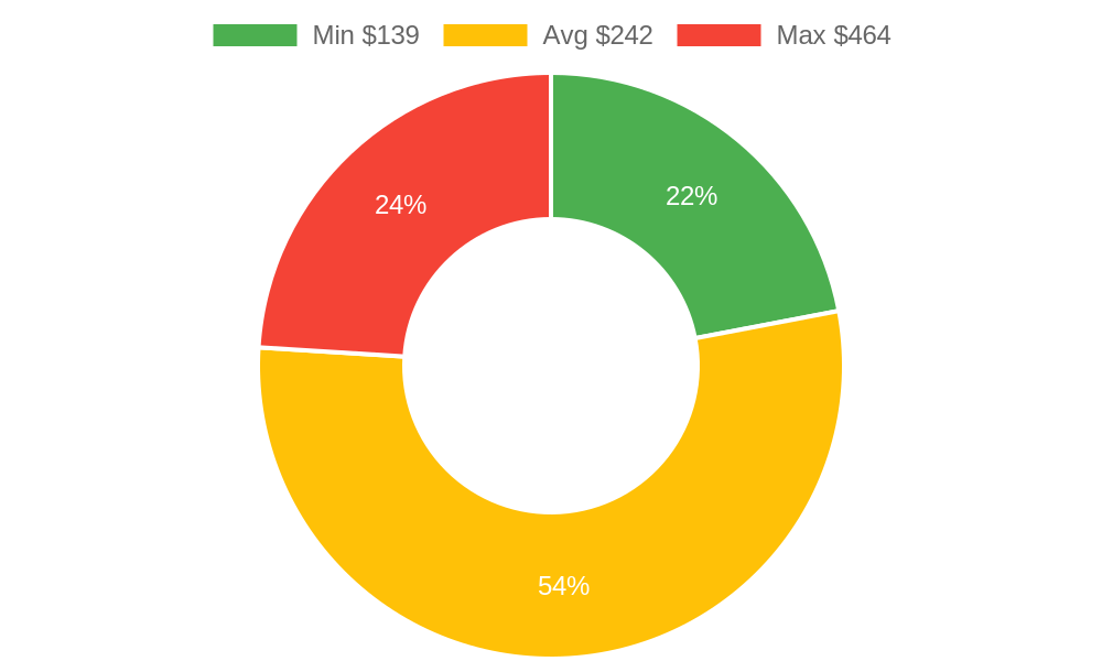 Distribution of tax consultants costs in Mount Vernon, WA among homeowners