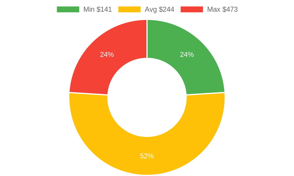 Distribution of tax consultants costs in Friday Harbor, WA among homeowners