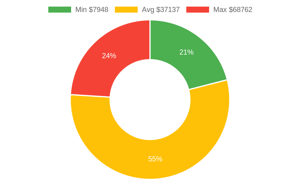 Distribution of remodeling contractors costs in Friday Harbor, WA among homeowners