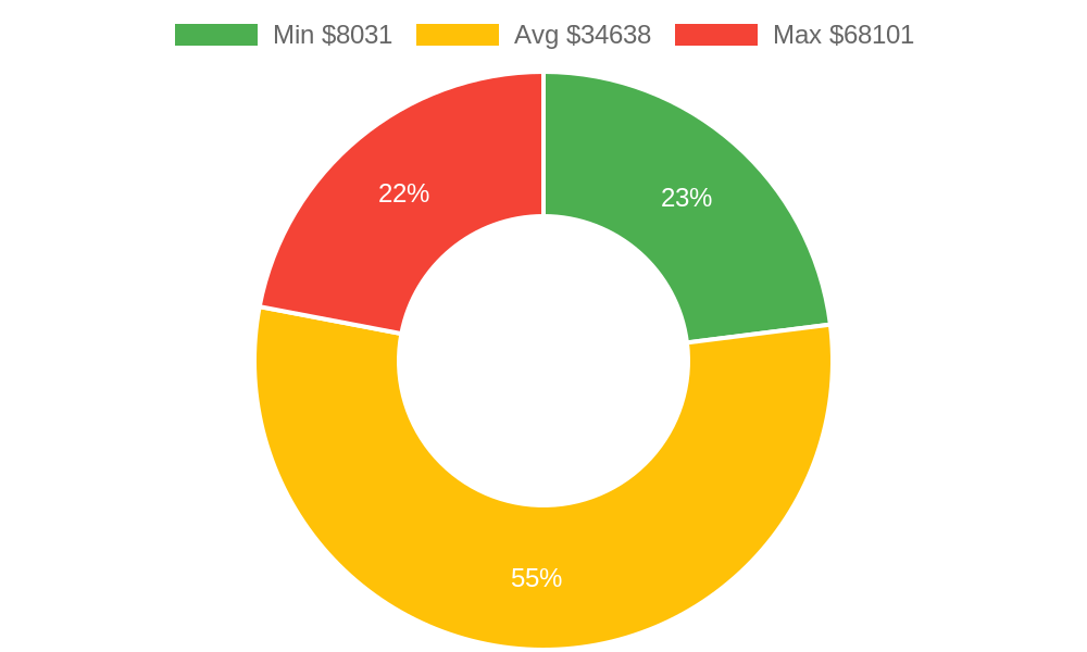 Distribution of remodeling contractors costs in Stanwood, WA among homeowners