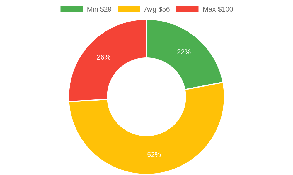 Distribution of nail salons costs in Marysville, WA among homeowners