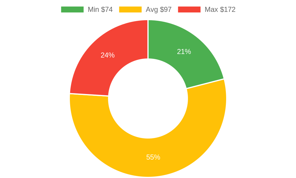 Distribution of massage therapists costs in Anacortes, WA among homeowners