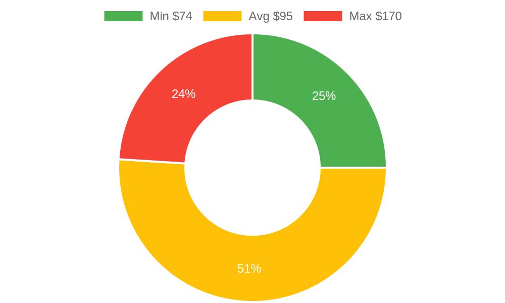 Distribution of massage therapists costs in Burlington, WA among homeowners