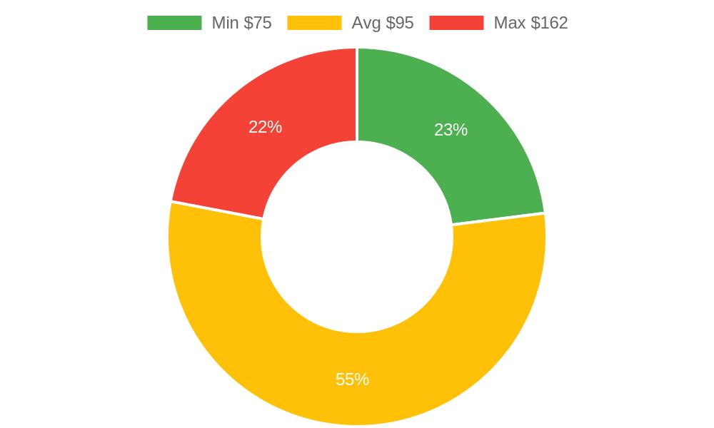 Distribution of massage therapists costs in Arlington, WA among homeowners