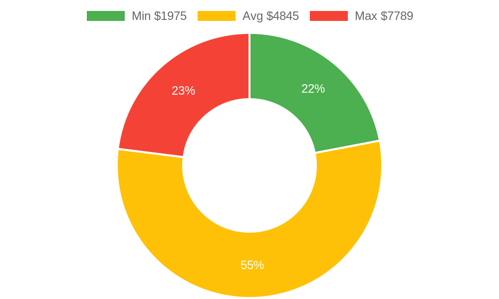 Distribution of architects costs in Friday Harbor, WA among homeowners