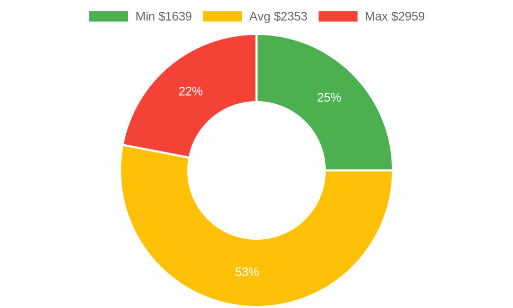 Distribution of painters costs in Oak Harbor, WA among homeowners