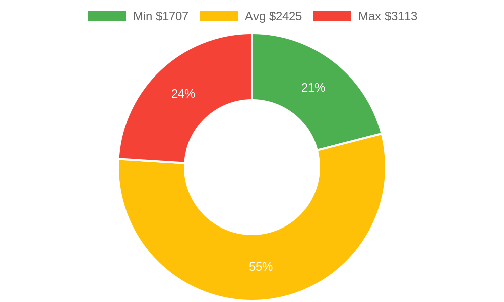 Distribution of painters costs in Freeland, WA among homeowners