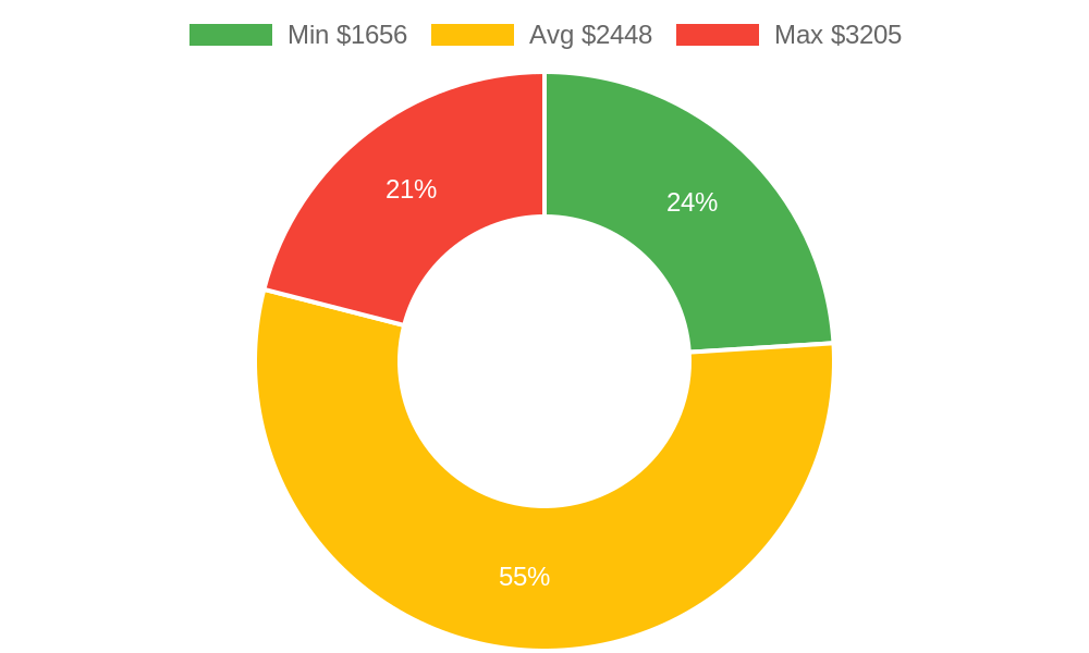 Distribution of painters costs in Arlington, WA among homeowners
