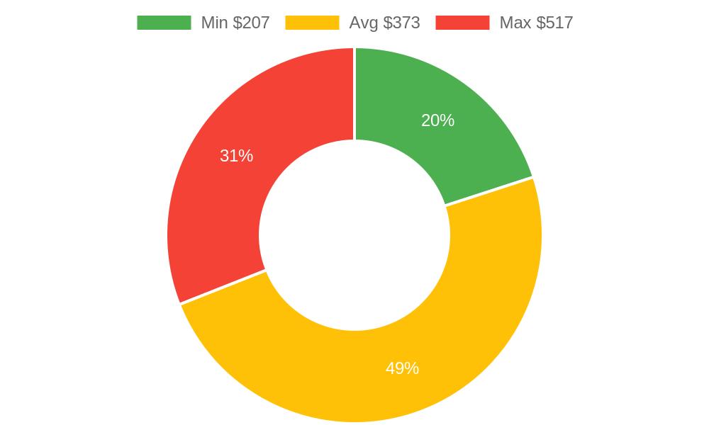 Distribution of auto glass shops costs in Burlington, WA among homeowners