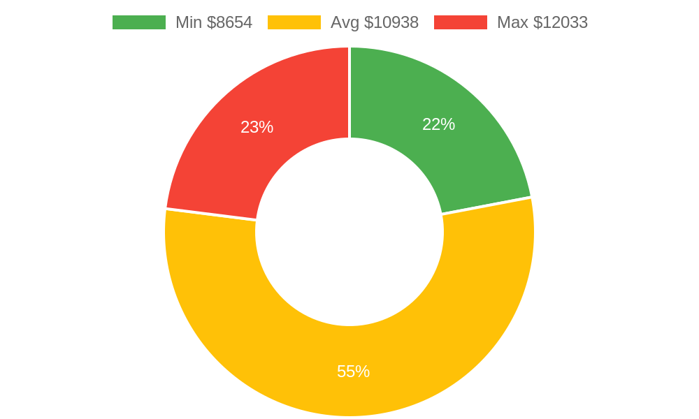 Distribution of tile contractors costs in Mount Vernon, WA among homeowners