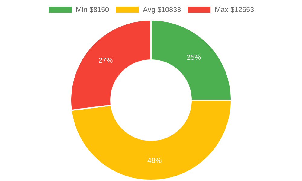 Distribution of tile contractors costs in Marysville, WA among homeowners