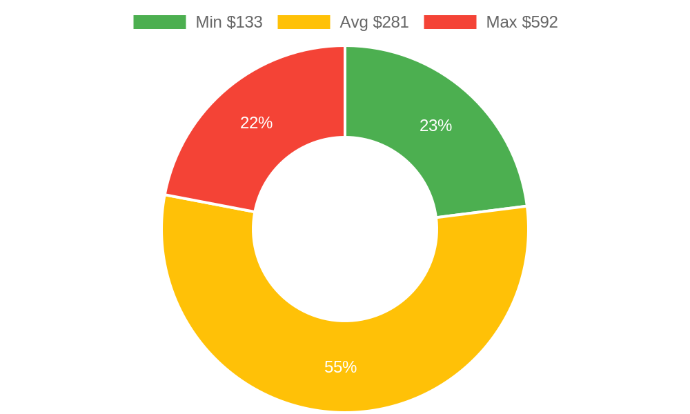 Distribution of tire dealers costs in Marysville, WA among homeowners