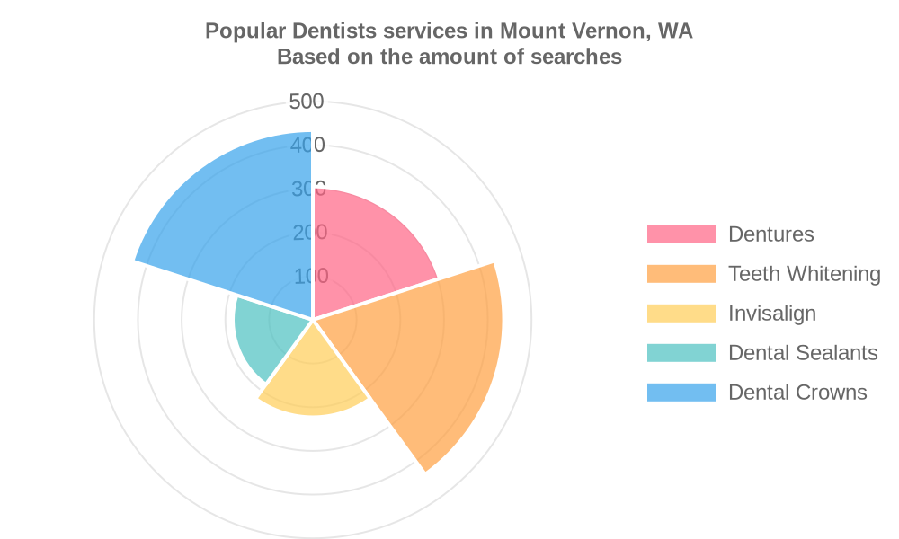 Popular services provided by dentists in Mount Vernon, WA