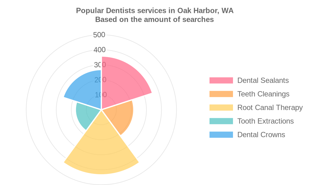 Popular services provided by dentists in Oak Harbor, WA