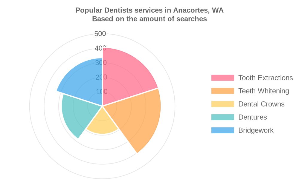 Popular services provided by dentists in Anacortes, WA