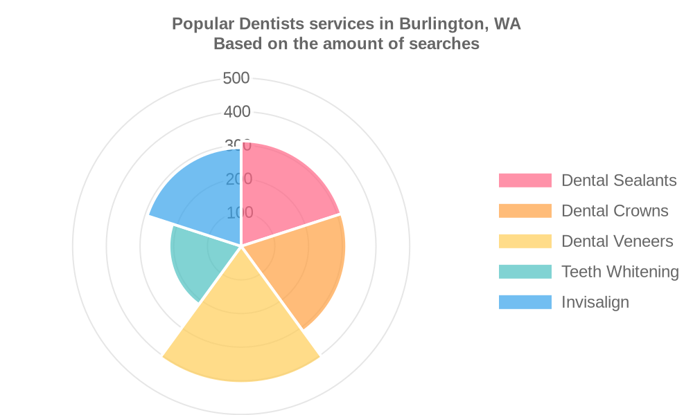 Popular services provided by dentists in Burlington, WA