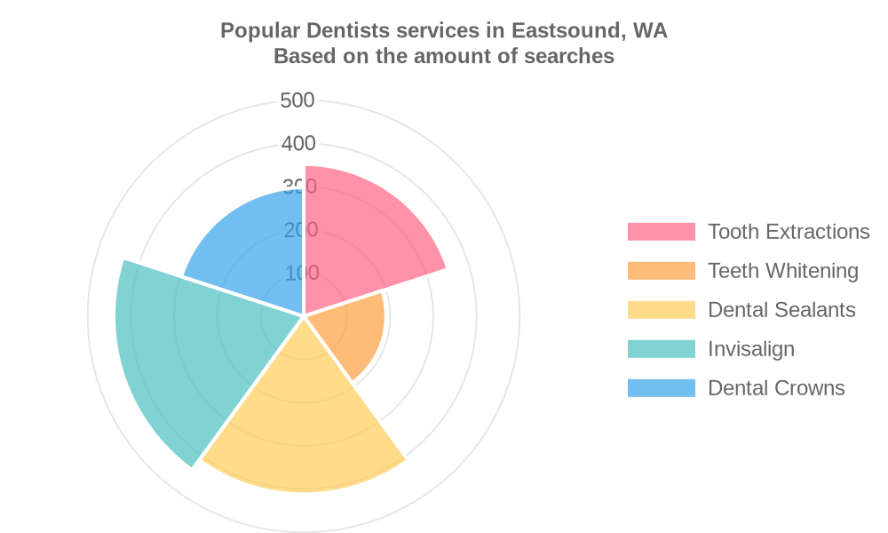 Popular services provided by dentists in Eastsound, WA