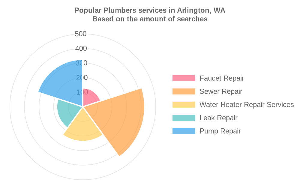 Popular services provided by plumbers in Arlington, WA