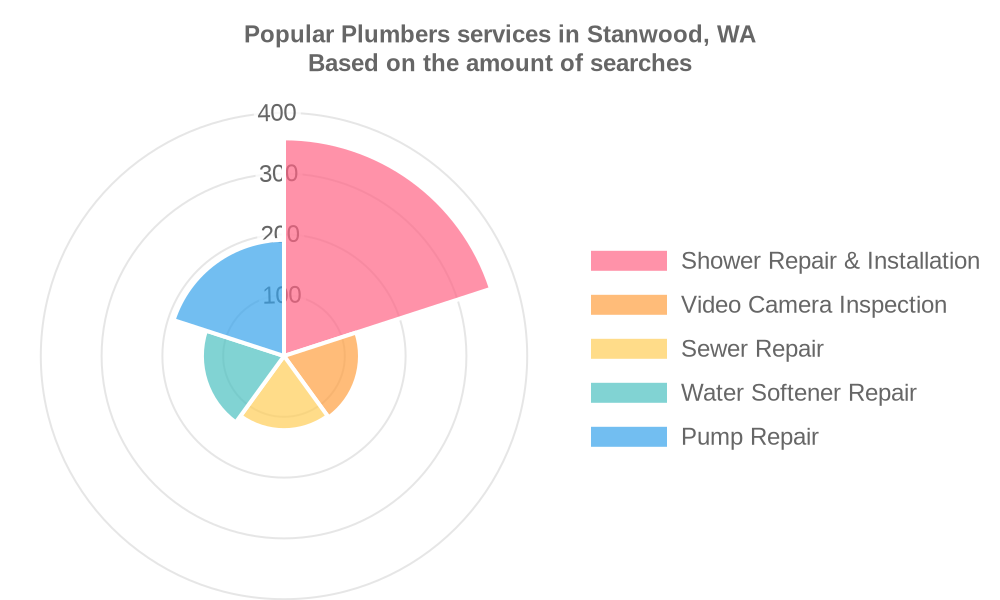 Popular services provided by plumbers in Stanwood, WA