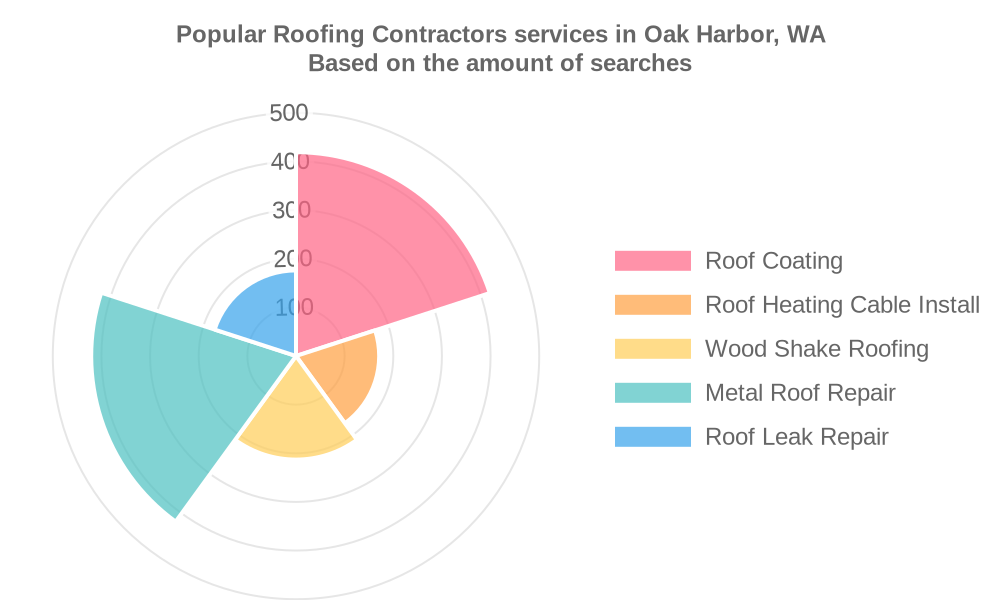 Popular services provided by roofing contractors in Oak Harbor, WA