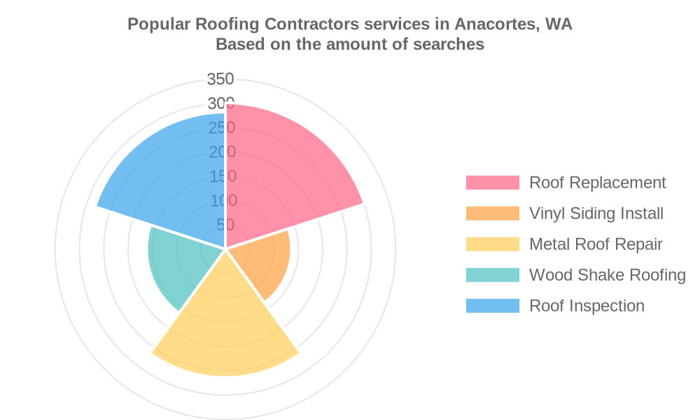 Popular services provided by roofing contractors in Anacortes, WA