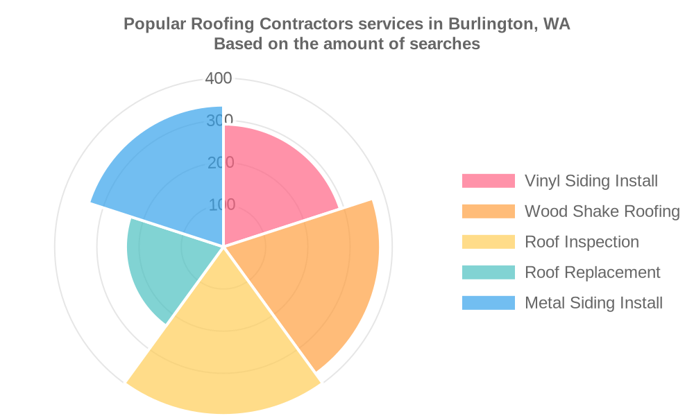 Popular services provided by roofing contractors in Burlington, WA