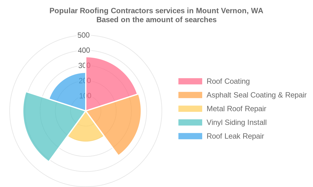 Popular services provided by roofing contractors in Mount Vernon, WA