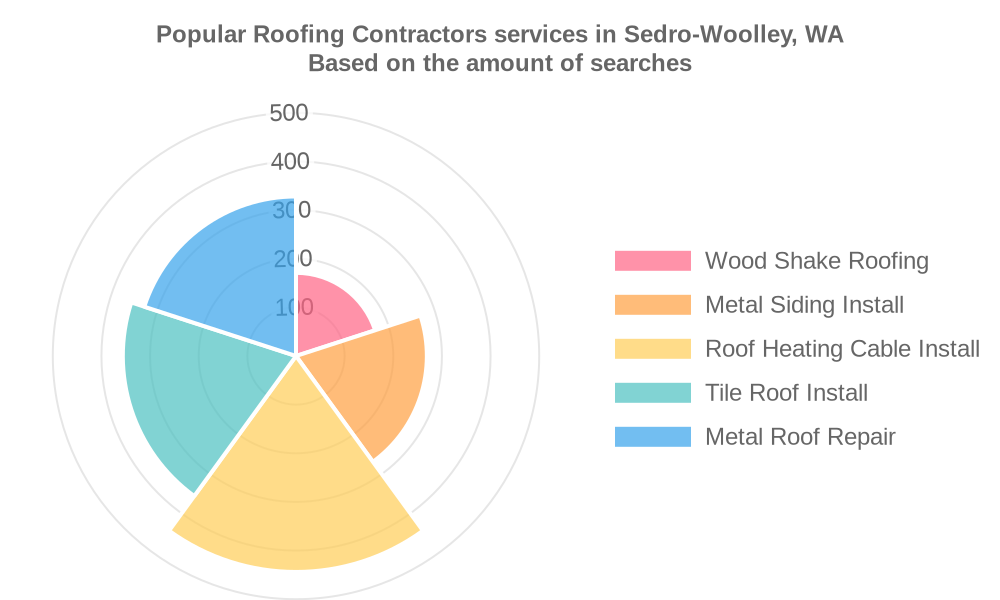Popular services provided by roofing contractors in Sedro-Woolley, WA