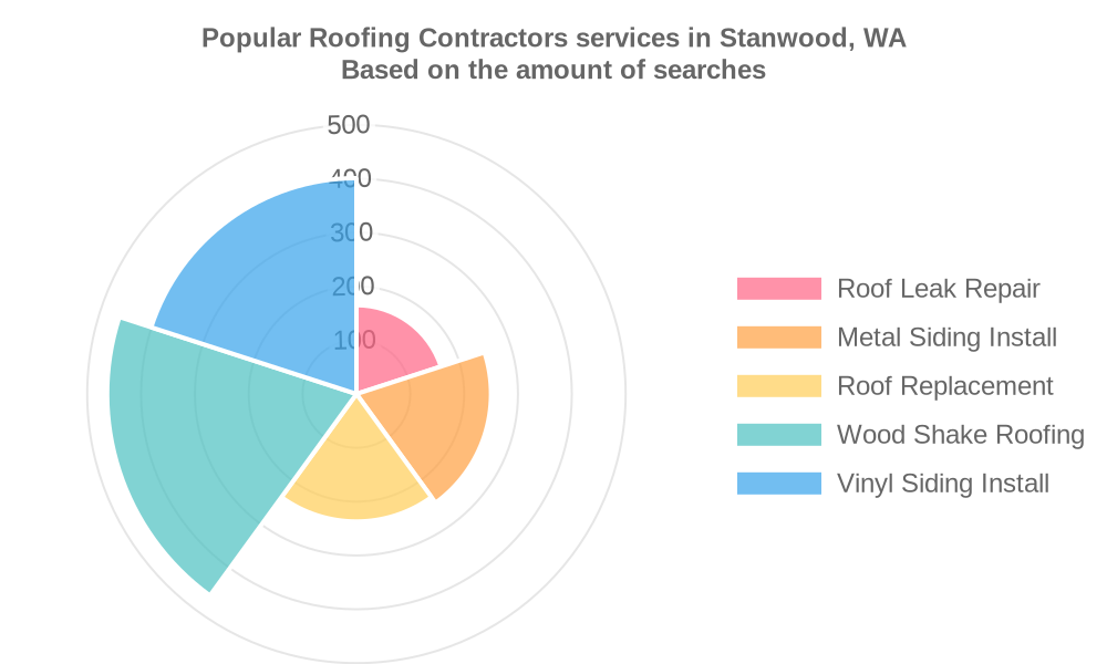 Popular services provided by roofing contractors in Stanwood, WA
