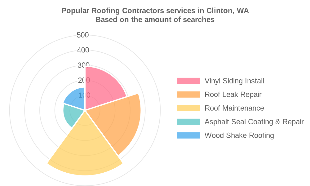 Popular services provided by roofing contractors in Clinton, WA