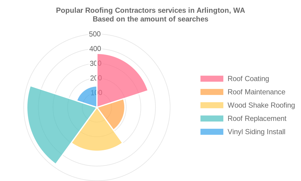 Popular services provided by roofing contractors in Arlington, WA