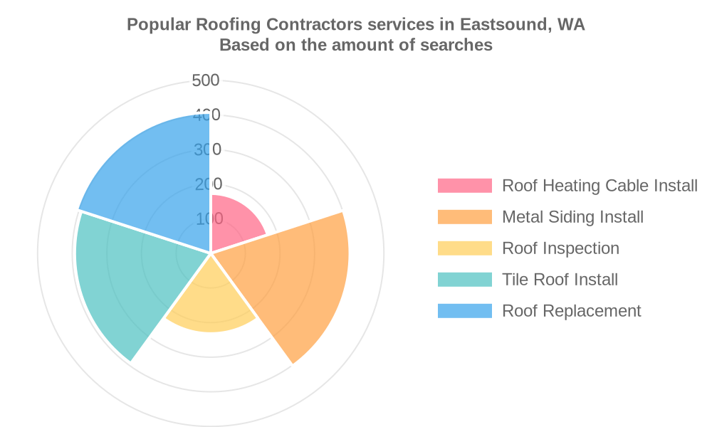 Popular services provided by roofing contractors in Eastsound, WA