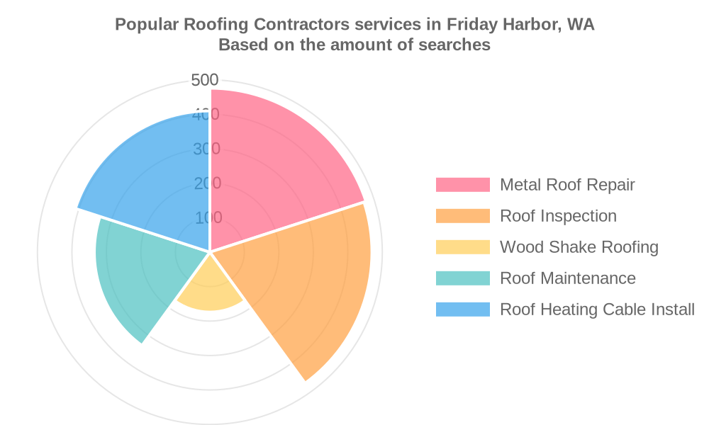 Popular services provided by roofing contractors in Friday Harbor, WA