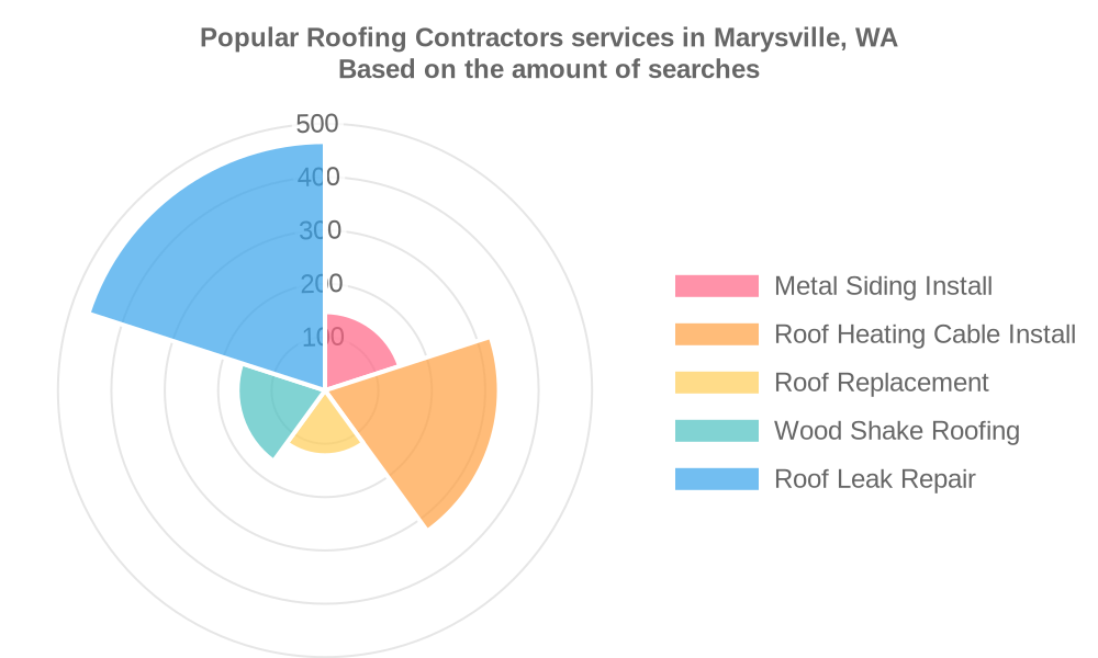 Popular services provided by roofing contractors in Marysville, WA