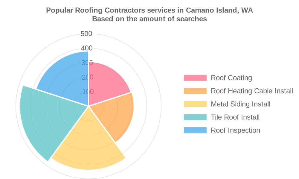 Popular services provided by roofing contractors in Camano Island, WA