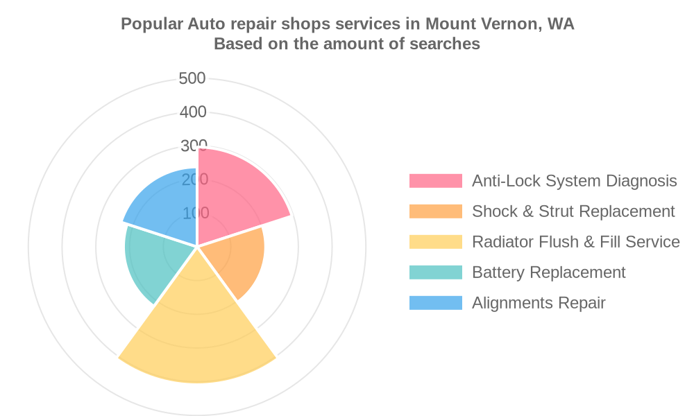 Popular services provided by auto repair shops in Mount Vernon, WA