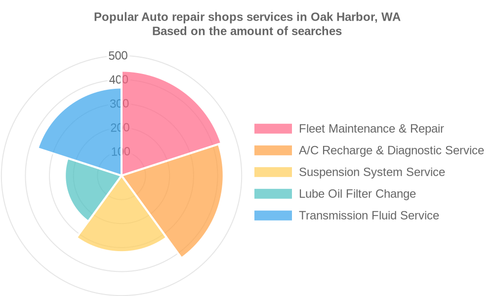 Popular services provided by auto repair shops in Oak Harbor, WA