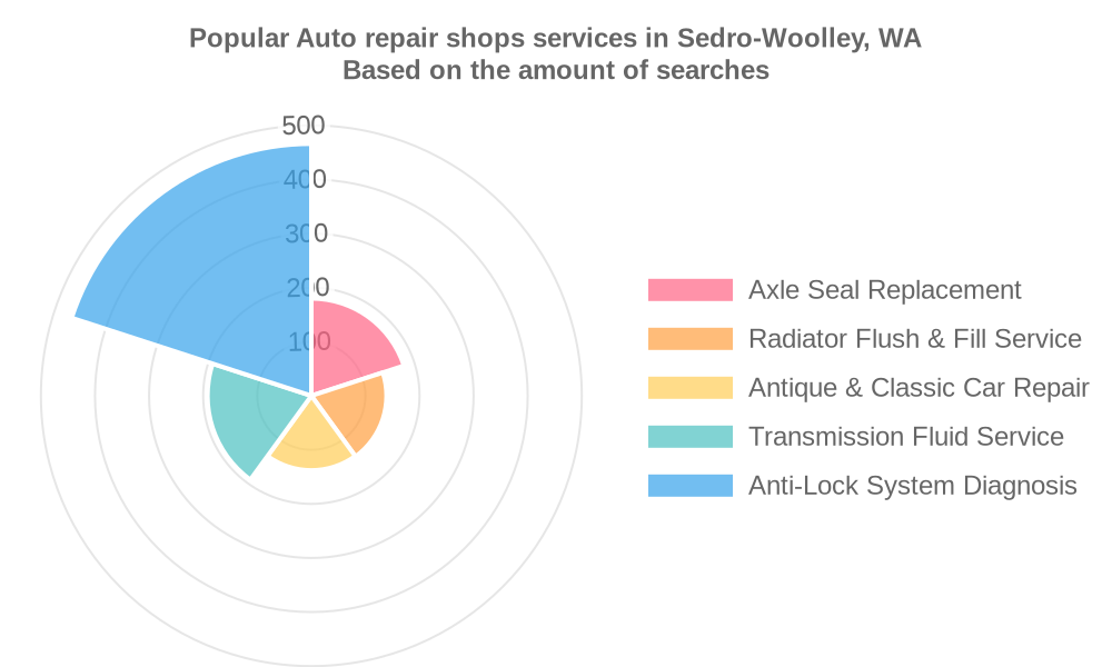 Popular services provided by auto repair shops in Sedro-Woolley, WA